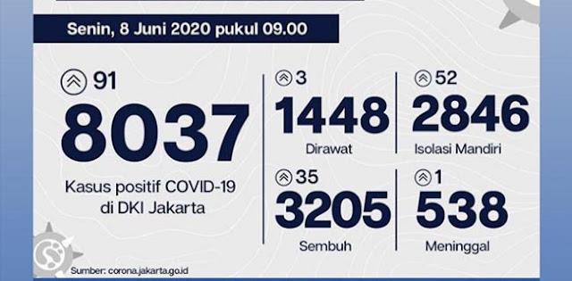 Update Covid-19 Ibukota Tembus 8.037 Kasus, Pasien Sembuh Berjumlah 3.205 Orang