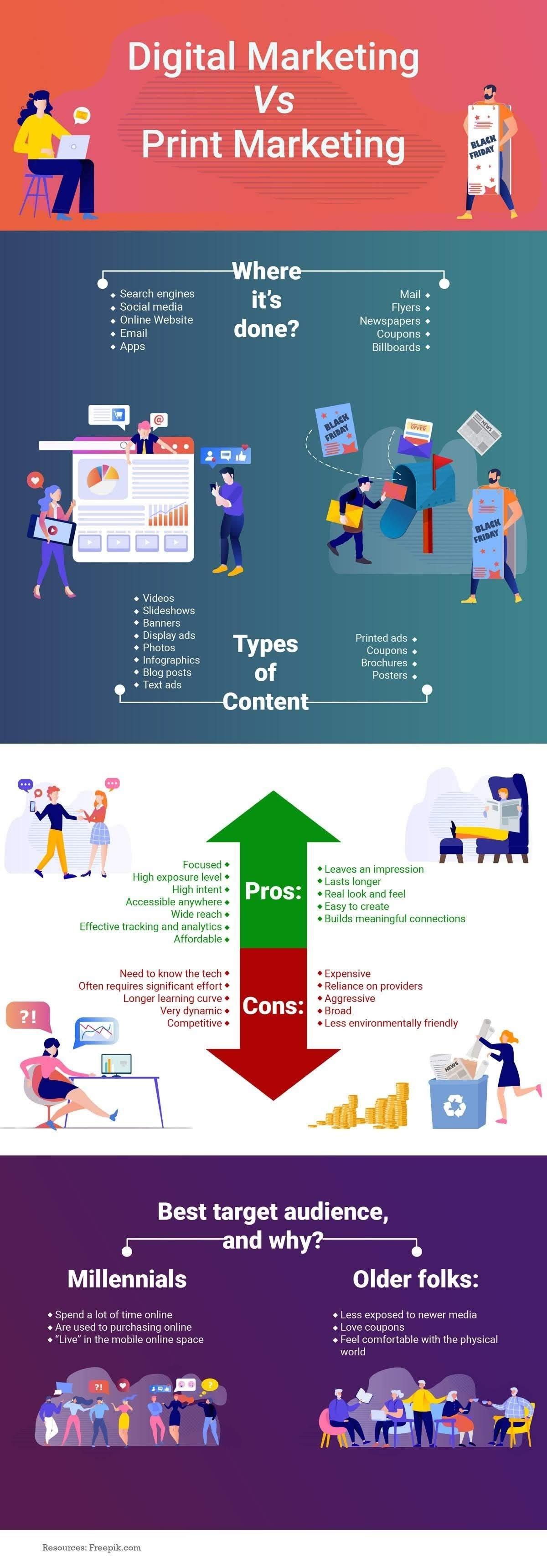 Digital Marketing vs Print Marketing #infographic