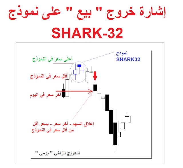 Shark-32 Pattern SELL signal