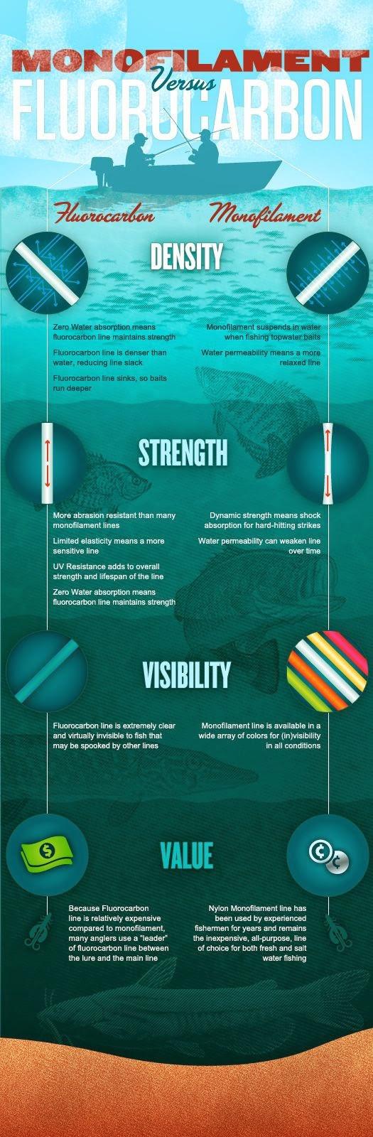 5 Kelebihan & Kekurangan Tali Monofilament Dan Fluorocarbon