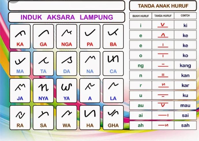 Kelabai aksara lampung yang terdiri dari 20 huruf dibaca dengan vokal a jika tidak menggunakan tanda baca. Aksara Dan Anak Huruf Lampung