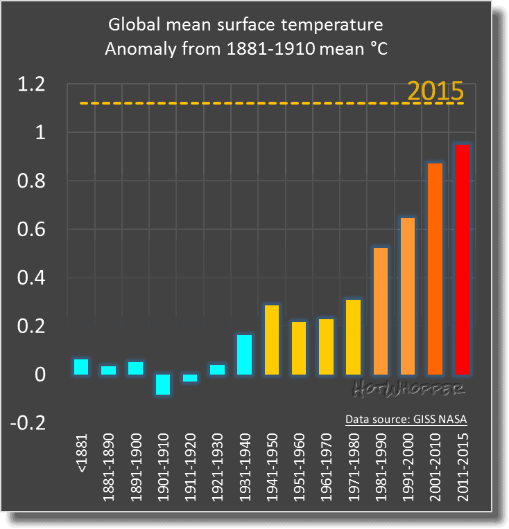 2015 is the hottest year on record by a massive 0.13°C ...