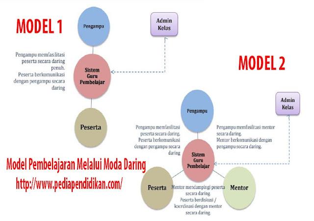 Model Pembelajaran Pada Guru Pembelajar Melalui Moda Daring