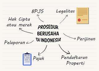 Prosedur Legal berusaha di Indonesia