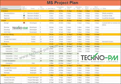 ms project plan templates, ms project plan template