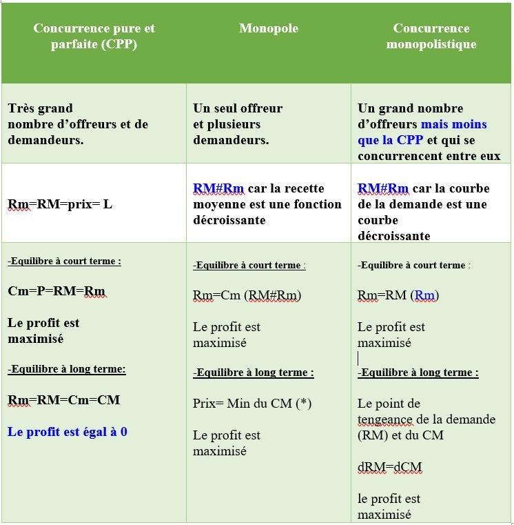 Comparaison entre les marchés: CPP, Monopole, et Concurrence monopolistique