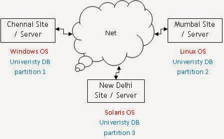 Advanced Database Management System - Tutorials and Notes: Date's