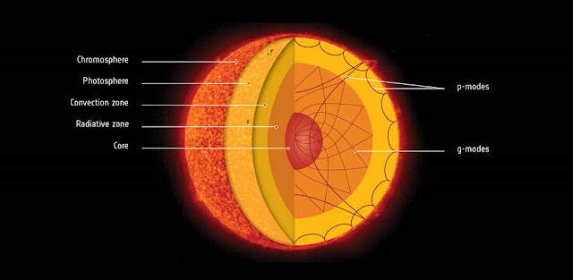 Scientists have used data from ESA and NASA's Solar and Heliospheric Observatory, or SOHO, to detect a type of wave called g-modes on the Sun. These g-modes reveal that the solar core is rotating about four times faster than the surface. Credits: ESA