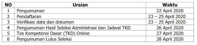 Rekrutmen Relawan Tenaga Kesehatan dan Tenaga Non Kesehatan Dalam Rangka Penanganan Covid-19 Pemerintah Provinsi Jawa Timur Tahun 2020