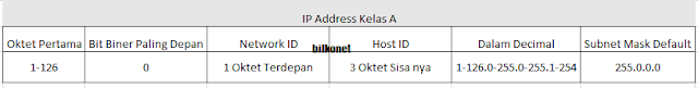 Tabel IP Address Kelas A