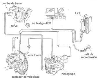 Multiservicio Automotriz 3H: Que es sistema de frenos ABS?