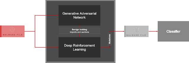 , Pesidious – Malware Mutation Using Reinforcement Learning