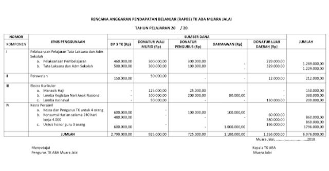 Geveducation:  Contoh Format Penyusunan RAPBS TK / KB