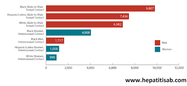 What is High Risk Populations For HIVAIDS