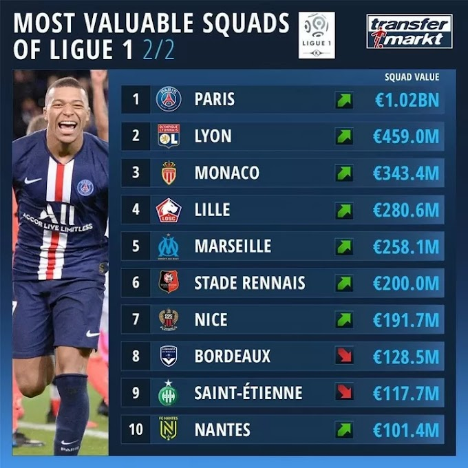 €1.02-Billion PSG top rank of most valuable Ligue 1 clubs ahead of Lyon & Monaco