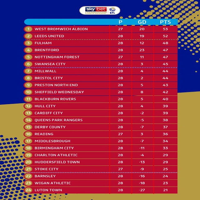 Prediksi Middlesbrough vs Birmingham City — 22 Januari 2020