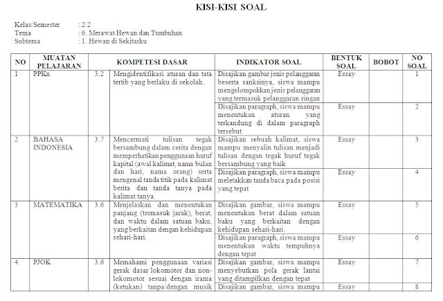 Kisi-kisi KI-3 Kelas 2 SD/MI: Tema 6