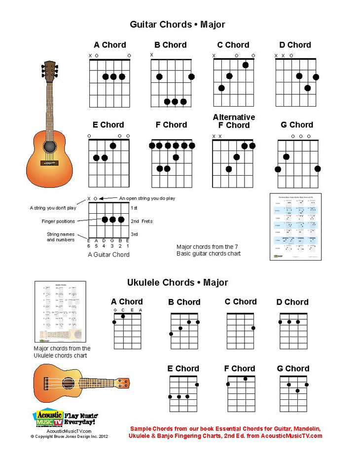 A Page From Our New Series Of 13 Pdf Sample Charts Based On Music And Chord Books This Chart Guitar Chords Major Ukulele Is In The