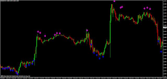 Indicator Trading Flash MT4