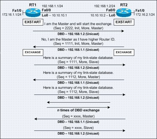 Fig 1.2 OSPF States( NB)