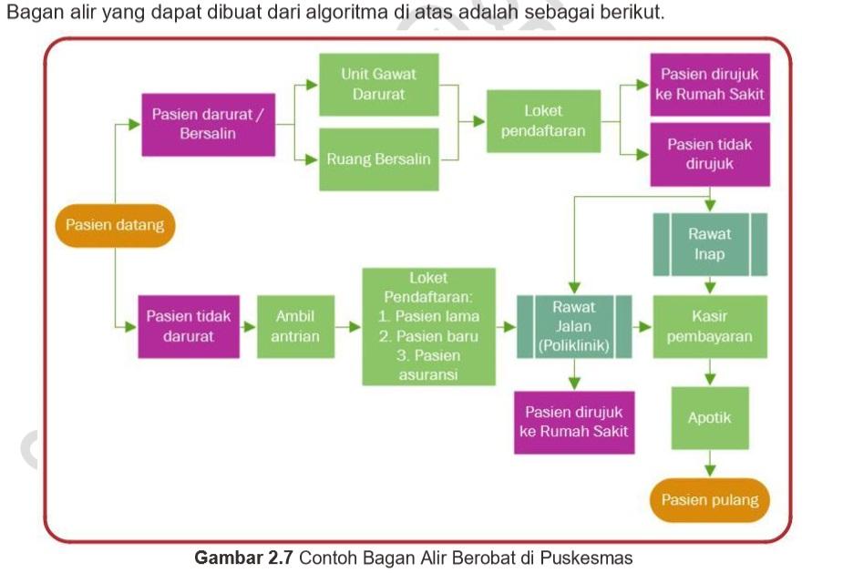 Materi Logika Dan Algoritma