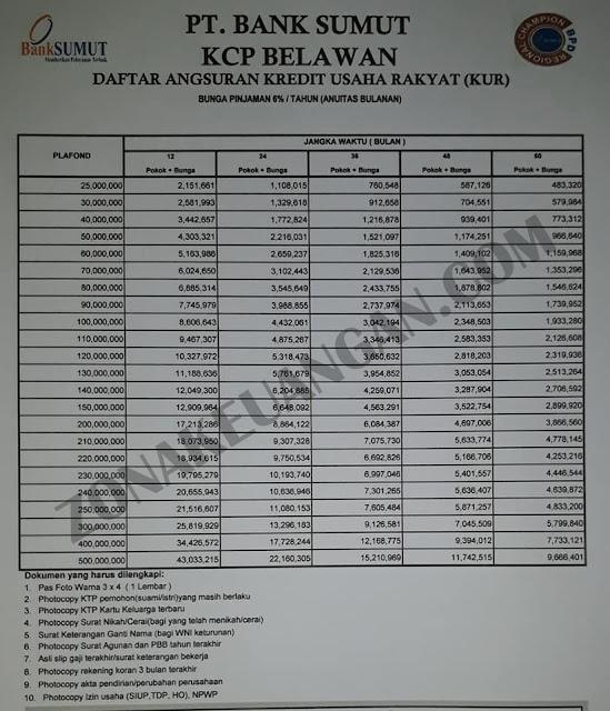 Tabel Angsuran KUR Bank Sumut 2021