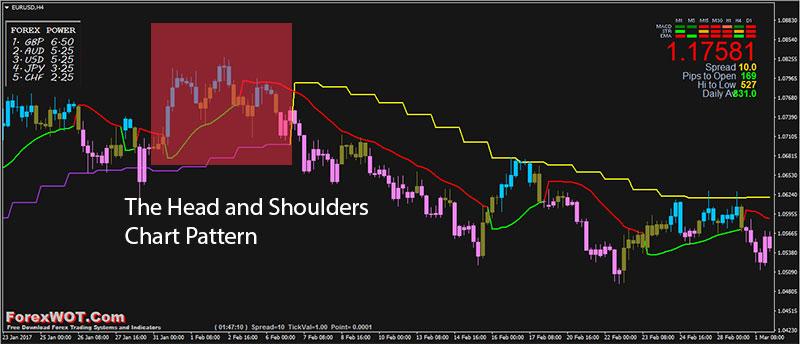 Forex-Head-Shoulders-Pattern