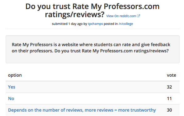 The results from a Reddit College poll that gauge opinions on the trustworthiness of RateMyProfessors.com