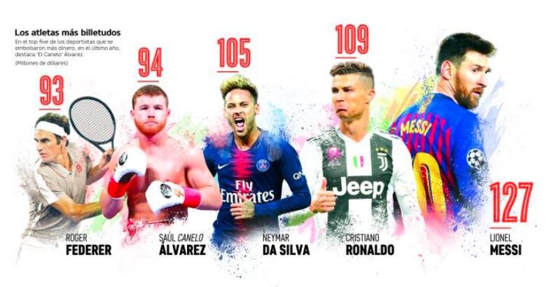 atletas-mejor-pagados-2019