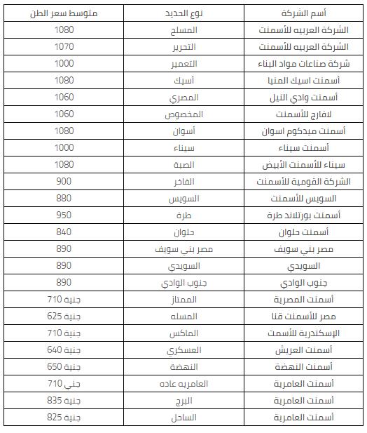 أسعار الاسمنت اليوم شهر أغسطس فى مصر 2019