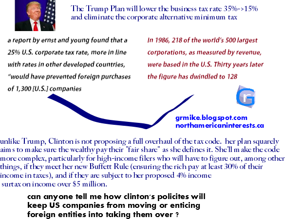 tax inversion, tax haen, buffett rule, policies, clinton, united states, corporate tax rate, competitive, wallstreet, relocating, headquarters, foreign takeover,