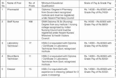 DHS, Directorate of Health Services, Assam Recruitment For 656 Grade-IIIDHS, Directorate of Health Services, Assam Recruitment For 656 Grade-III