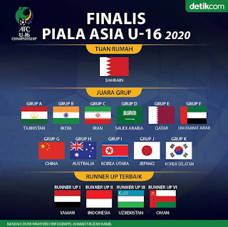 Indonesia Satu-Satunya Wakil Asia Tenggara di Piala Asia U-16