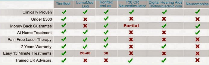Graph showing how tinnitool compares to other products for the treatment of Tinnitus