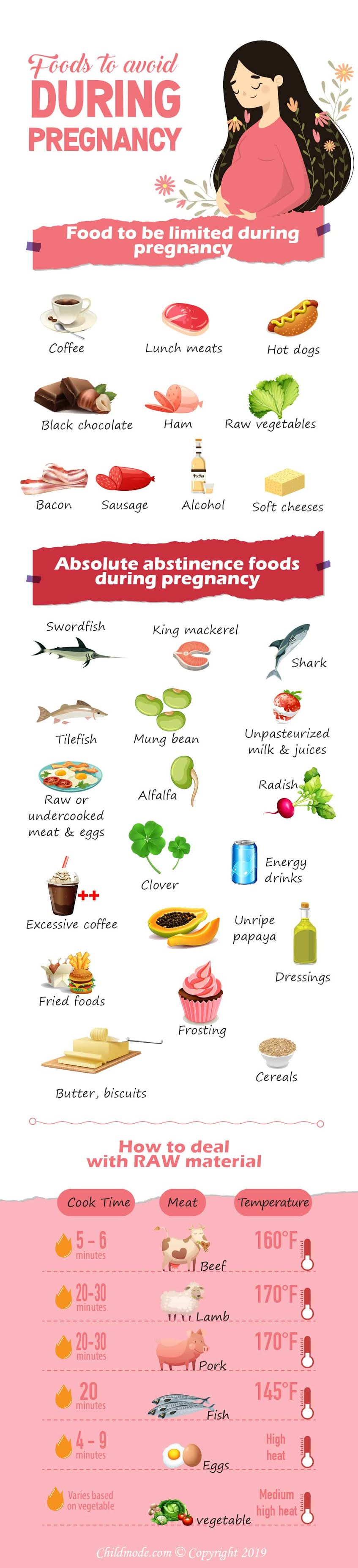 Foods To Avoid During Pregnancy – 2020 #infographic