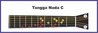 contoh tangga nada c pada gitar