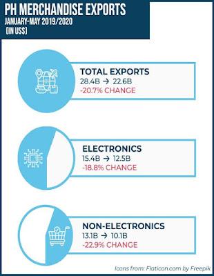 Philippine Export
