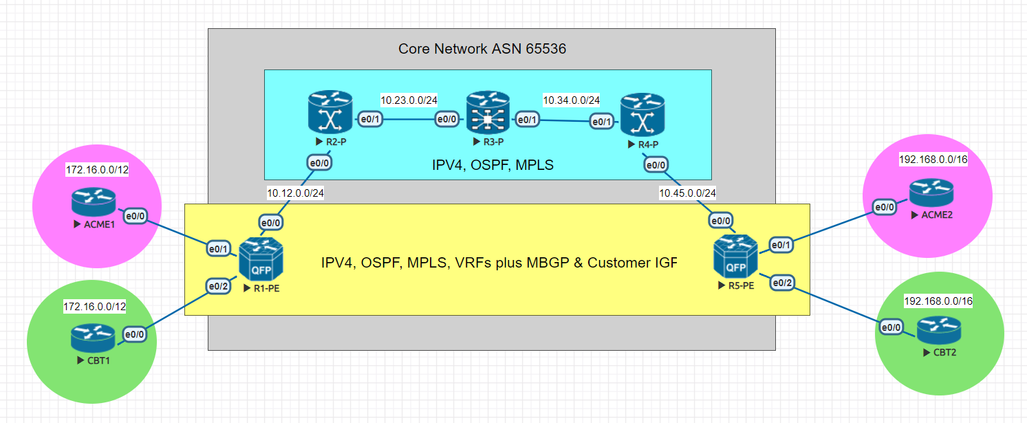 Roshan's Networking Blog: Learning CBT Nuggets MPLS Fundamentals