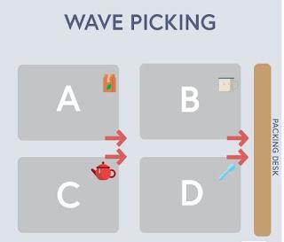 Pengambilan Gelombang (Wave Picking)