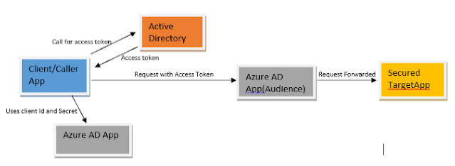 Securing Azure Function App with Azure Active Directory