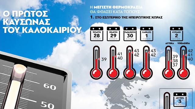 Αργολίδα: Ο καύσωνας θα έχει μεγάλη διάρκεια - Πότε ξεκινούν τα 43άρια