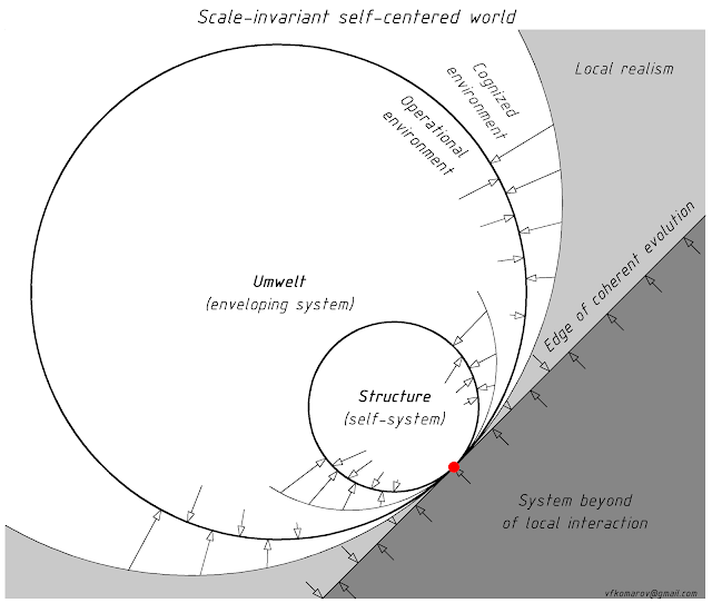 Scale-Invariant Self-Centered World
