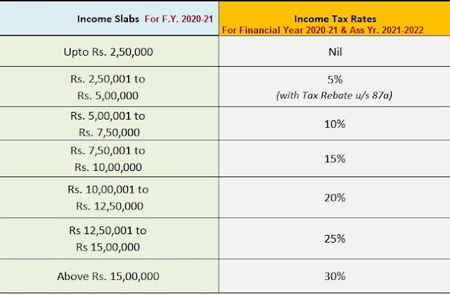 One Important hints about the Income Tax Slab Rates for F.Y 2020-21 & A.Y 2021-22 As per the Budget 2020 With Automated Master of Form 16 Part B with Form 12 BA for f.Y. 2019-20 2