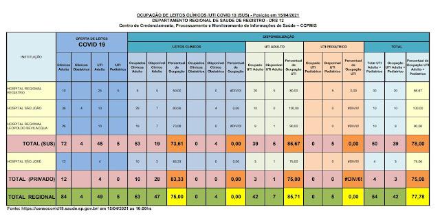 86,67 % da taxa de ocupação dos leitos de UTI do SUS (06 vagas) e 75 %  particular (01 vaga) dos Hospitais do Vale do Ribeira (15/04)