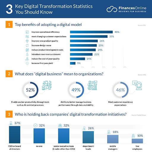 benefits of digitalization