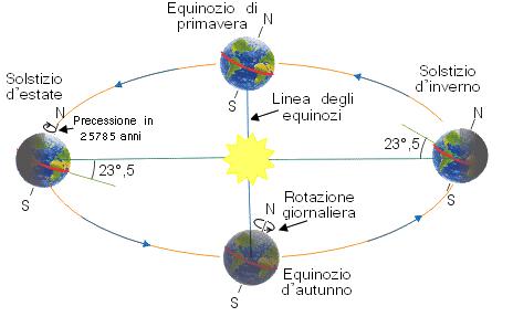 Orbita terrestre e determinazione delle stagioni