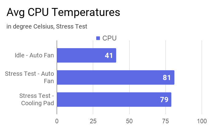 A chart on the Average CPU temperature of 3 runs during stress tests using AIDA64 with and without cooling pad