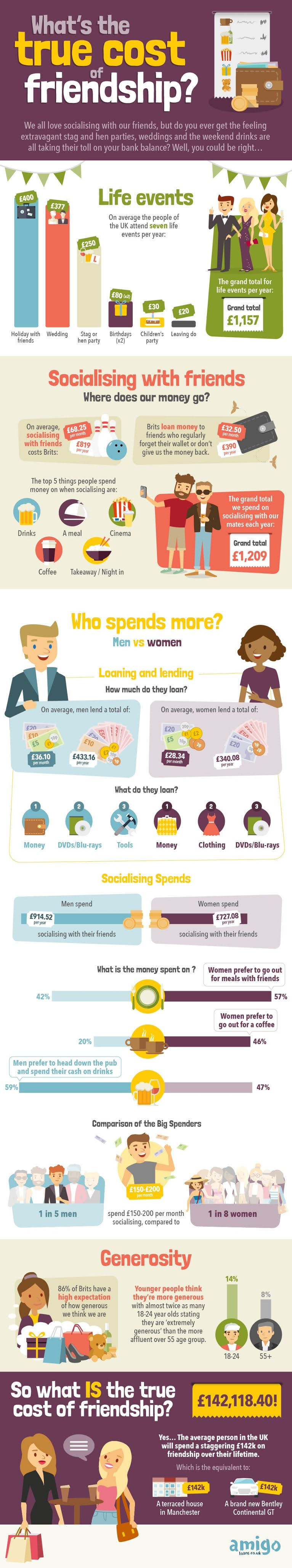 What Is The True Cost Of Friendship? #infographic