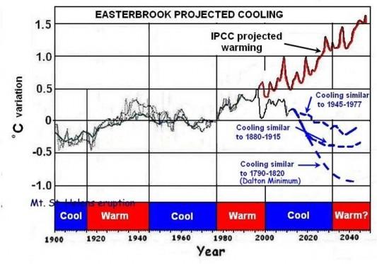 Il va faire froid puisqu'on vous le dit ! Easterbrook-Projected-Cooling-e1305263208494