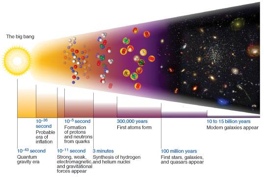 Temperature big bang nucleosynthesis